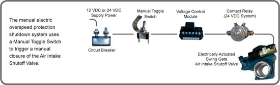 Systems manual electric roda deaco manual electric roda deaco valve wiring diagram at bayanpartner.co